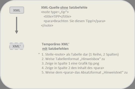 Ein XML-Dokument wird über XSL mit selbsterfundenen Satzbefehlen vervollständigt. Das XML wird also in seine eigene Satzvorschrift verwandelt: