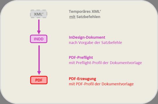 Das selbstprogrammierte InDesign-Plugin interpretiert die Satzbefehle und steuert Adobe InDesign fern: